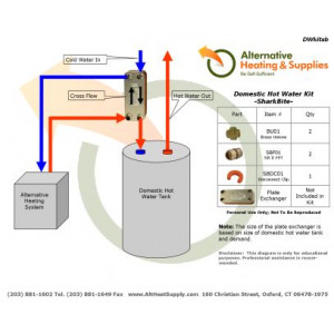 Outside Wood Furnace Domestic Hot Water Kit Hooking Up