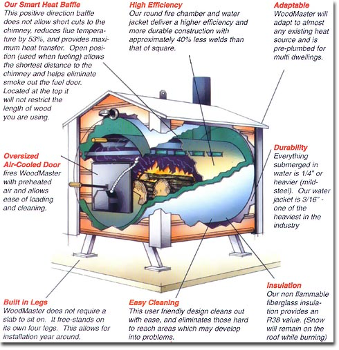 How To Choose the Best Outdoor Wood Boiler - Alternative Heating ...