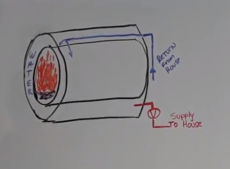 Wood Boiler Barrel in Barrel Plan