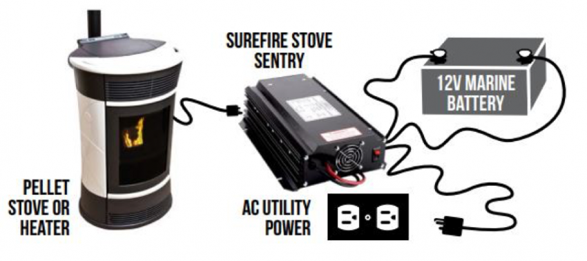 Backup battery for Pellet stove and AC Utility Power Setup